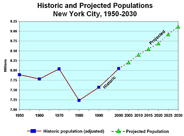 Population Of New York City 2020.Plan Nyc 2030