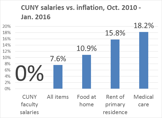 cuny inflation