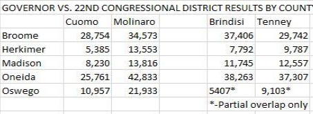 election results cd22 brennan 5