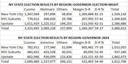 election results region brennan 1