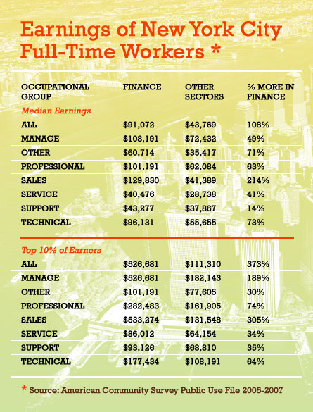 New York s Now Beleaguered Financial Workforce - TablesFinance Table