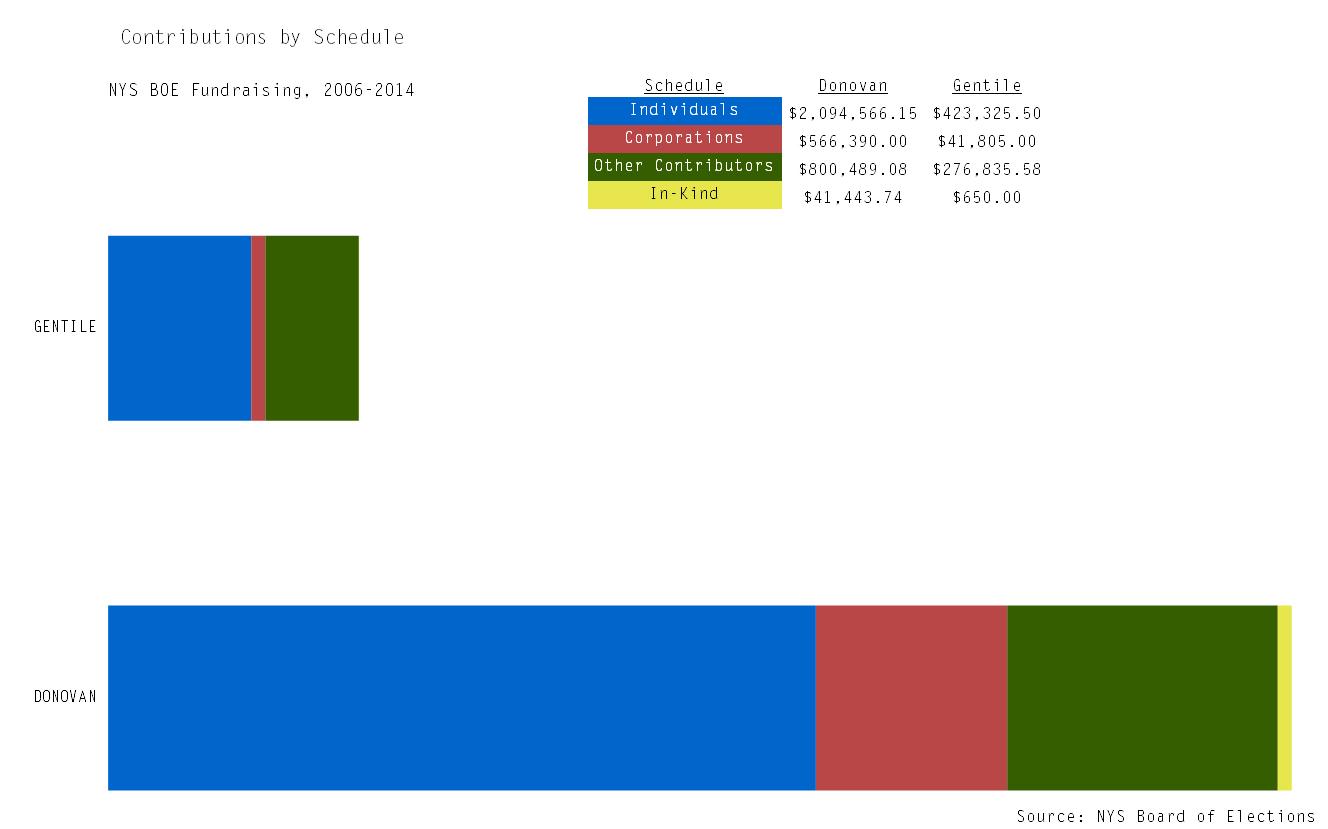 DG schedule