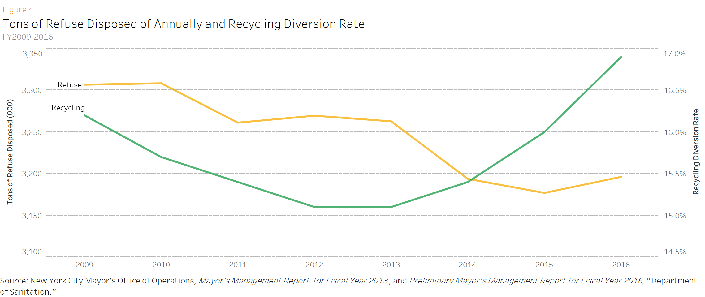 Tons of Refuse Disposed of Annually and Recycling Diversion Rate