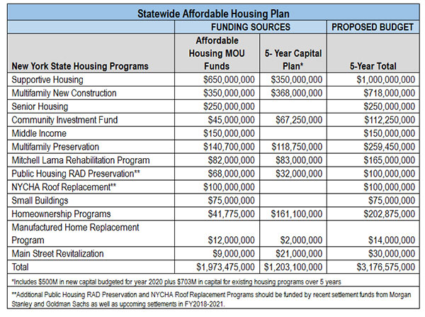 statewide affordable housing plan spending