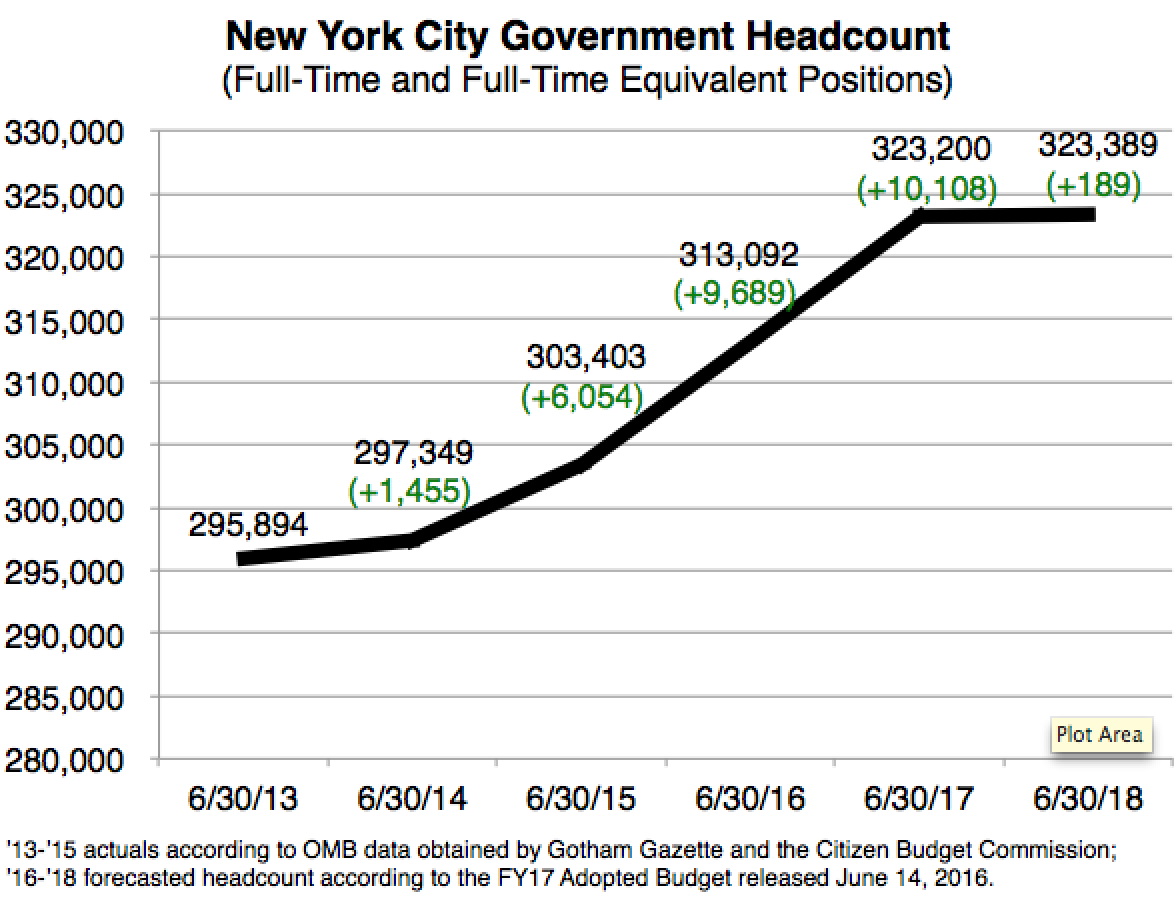 NYC govt headcount growth over time Fowler