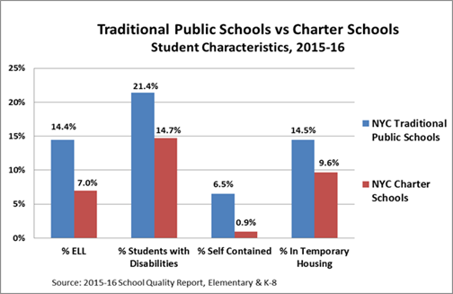 district versus charter schools