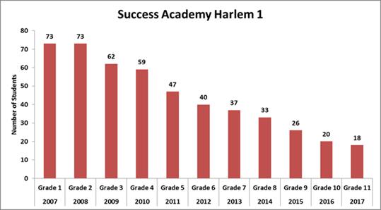 Success enrollment