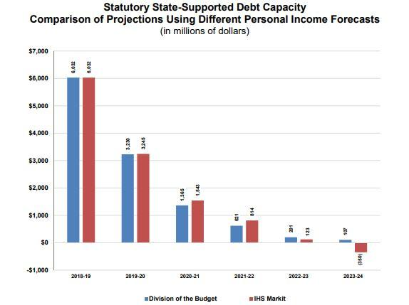 divisionbudget chart