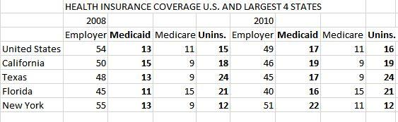 health insurance coverage2