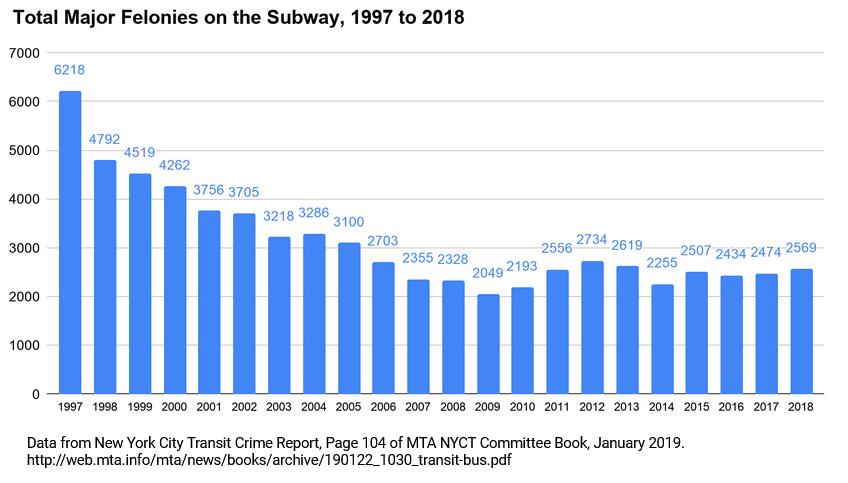 nyc transit 2