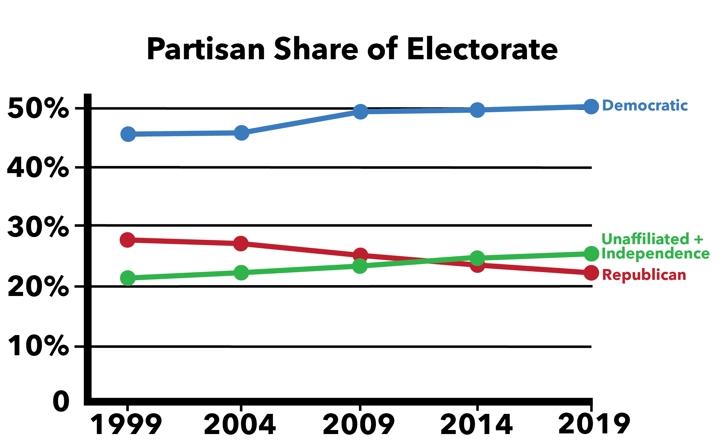 1 partisan share