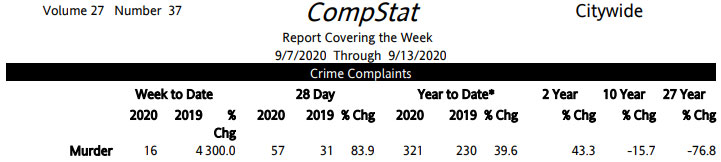 1 compstat citywide