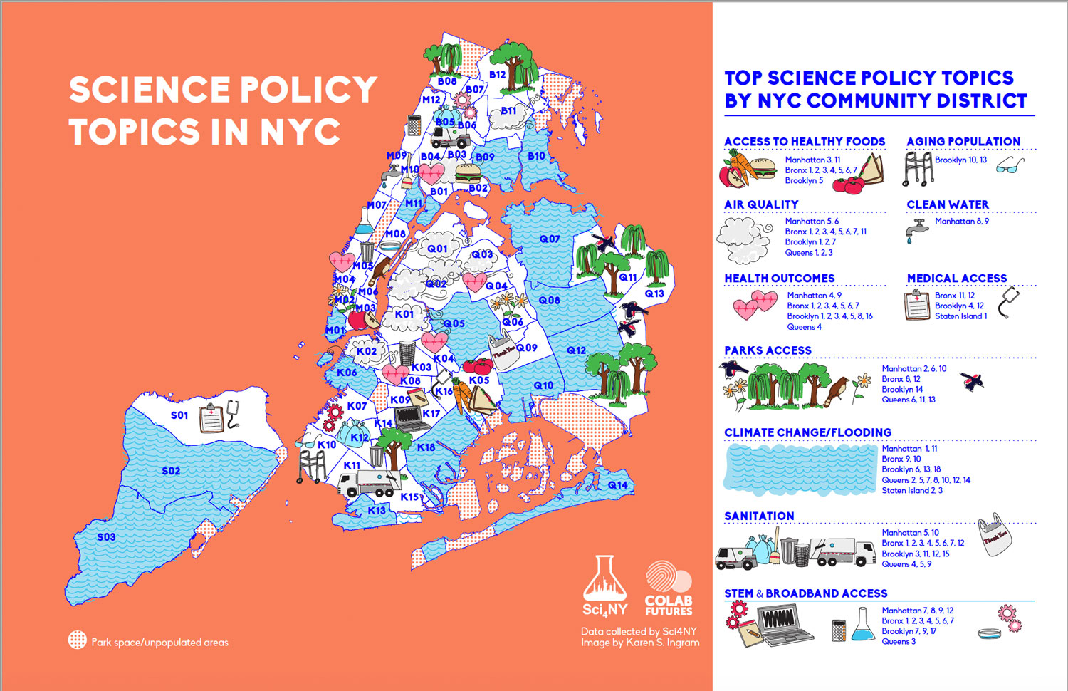 science policy topics in nyc