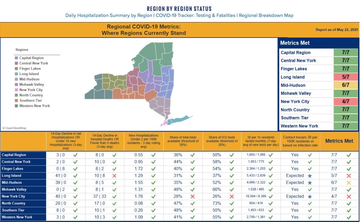 nys regions metrics reopening may 22