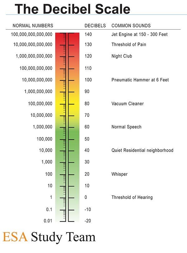 planes noise graph