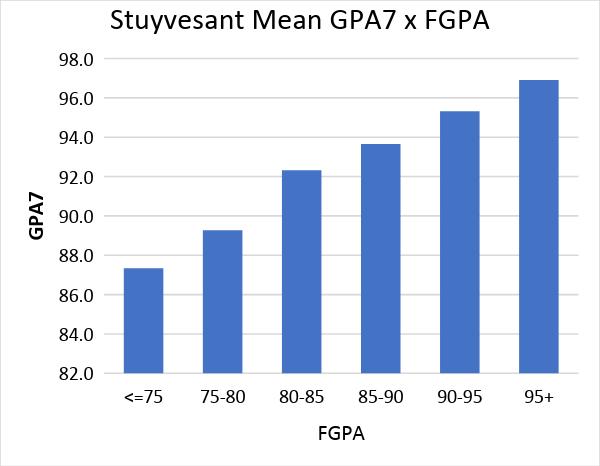 stuyvesant mean gpa7 x fgpa