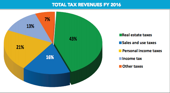 tax revenues fy 2016 stringer pafr
