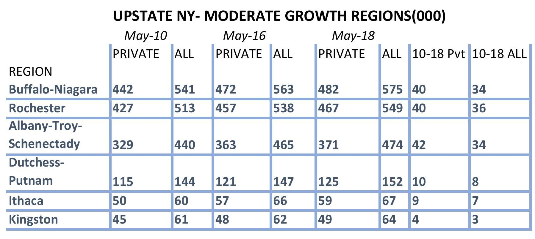 upstate new york growth moderate