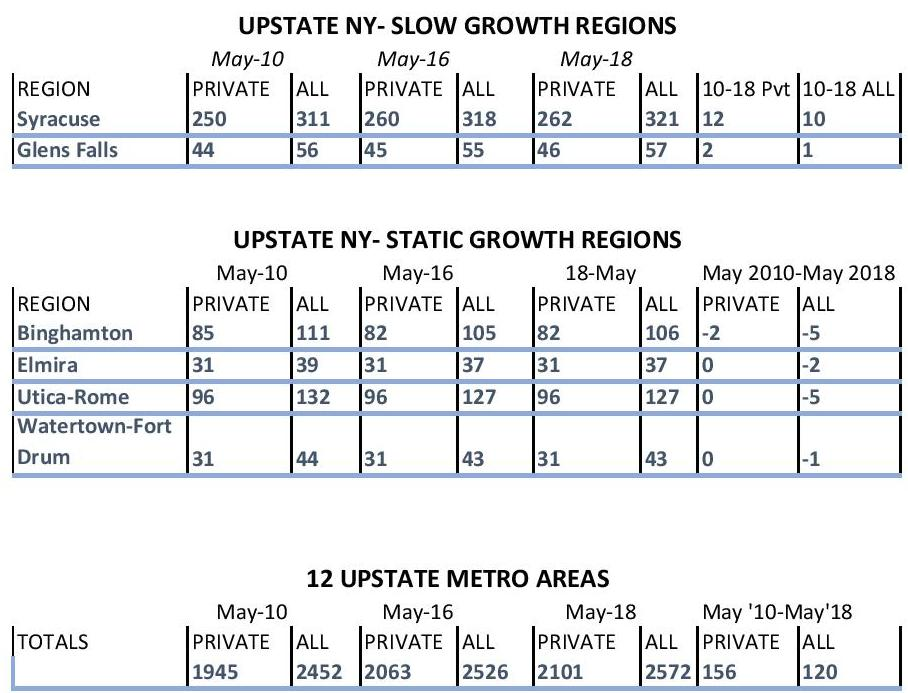 upstate new york growth regions 3 tables