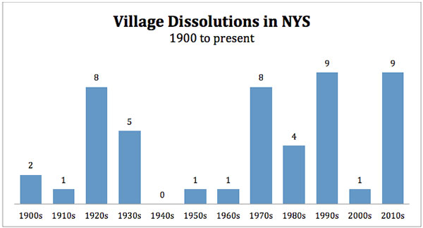 village dissolutions nys